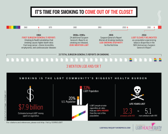 The Network for LGBT Health Equity developed this graphic to show the prevalence of tobacco use in the LGBT community. (Design: Tusk and Dagger)
